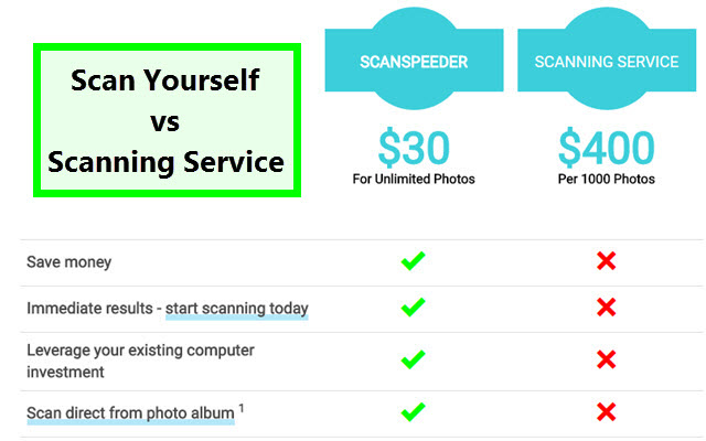 You want to scan photos.  Should you scan photos yourself or use a scanning service?